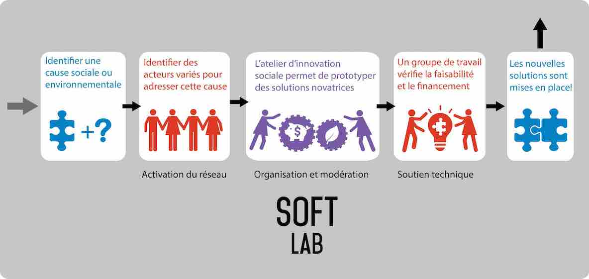 Softweb - processus lab