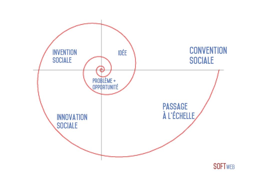 6 entrepreneurs sociaux à (re)découvrir… quels business models pour changer le monde ?